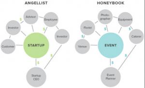 Market networks Angelist Honeybook