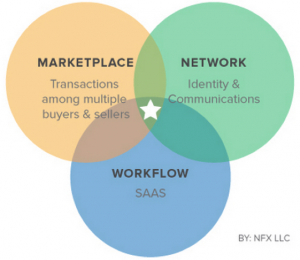 market network three rings
